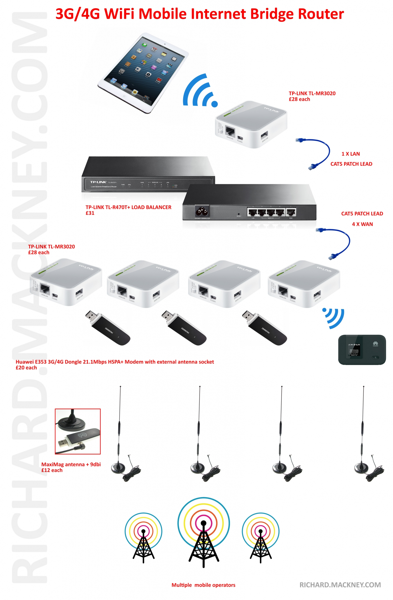 3G WiFi Mobile Internet Bridge Router