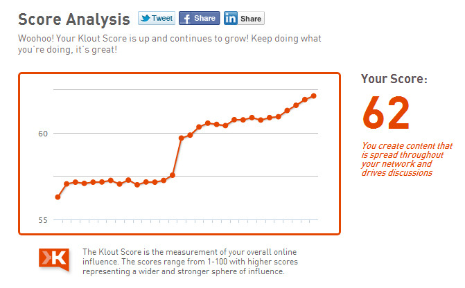 How I Increased my Klout