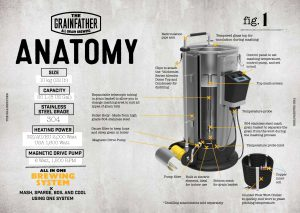 Testing The Grainfather – All Grain Brewing System